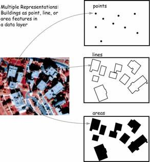 adjacent/ combined w/ attribute Spatial Object Types Representation of entities graphically as spatial objects: