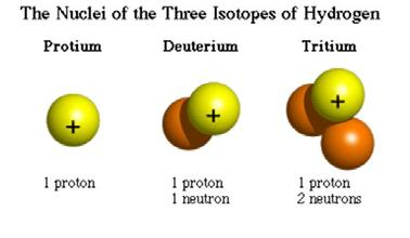 d. The Neutron 7 d. Antimatter 8 90 Rutherford proposes neutral particle in nucleus (thought it was a proton combined with electron) to explain nuclear masses (e.g. helium is mass of 4, but only has charge of + protons) 93 Chadwick discovers neutron (Nobel prize!