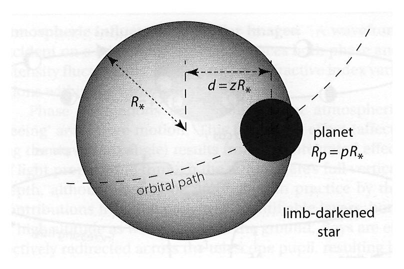 flux emitted by the planet and the limb darkening of the stellar disk, the depth of the profile is: ΔF r (F F tr ) / F = (R p /R * ) 2 F: stellar flux outside the transit F tr : stellar flux during