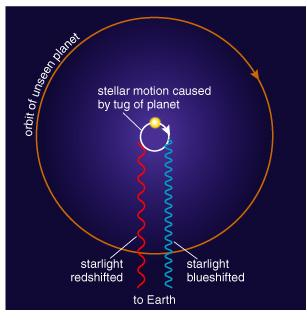 Doppler Technique Measuring a star s Doppler shift can tell us its motion toward and