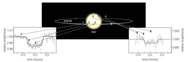 Transits and Eclipses A transit is when a planet crosses in front of a star The resulting eclipse reduces