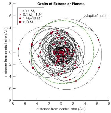 Orbits of Extrasolar Planets Most of the detected planets have orbits smaller than