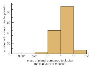 Orbits of Extrasolar Planets Most of the detected planets have greater mass