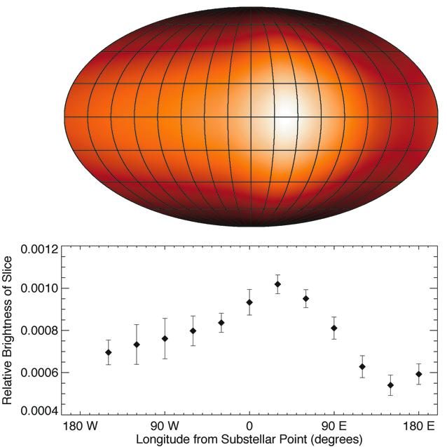 Mapping a Hot Jupiter Hot spot is ~30±10 degrees away from substellar point (~25 mbar level) - agrees with Fortney et al.