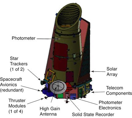 Future Prospects ESA Corot satellite: still waiting for publications NASA Kepler satellite: launch 2009; monitor 10 5 stars; should detect dozens of transiting planets EPOXI: 30 cm mirror on Deep