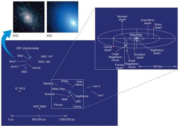 24.2 The Distribution of Galaxies in Space This is the Local Group