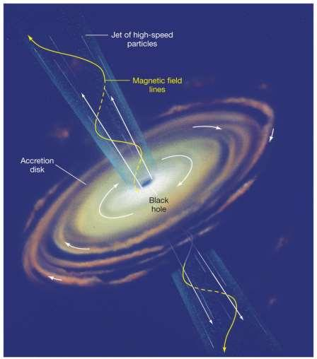 24.5 The Central Engine of an Active Galaxy This is the leading theory for the energy source in an active galactic nucleus: a black hole,