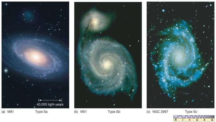 24.1 Hubble s Galaxy Classification Spiral galaxies are