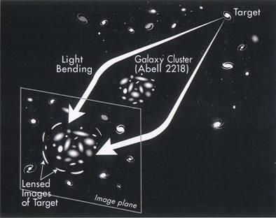 Clusters of galaxies also bend the light