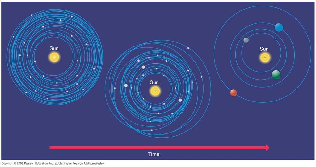 15.3 Terrestrial and Jovian Planets Terrestrial (rocky) planets formed near Sun, due to high