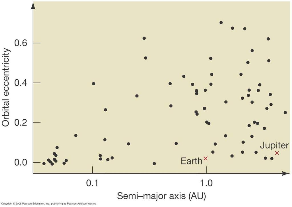 Orbits of extrasolar planets This plot shows the semimajor axis and eccentricity for some of the known extrasolar planets, with Jupiter and Earth included for comparison.