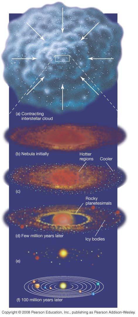15.2 Formation of the Solar System Review of condensation theory: Large interstellar cloud of gas and dust starts to contract, heating as it does so.