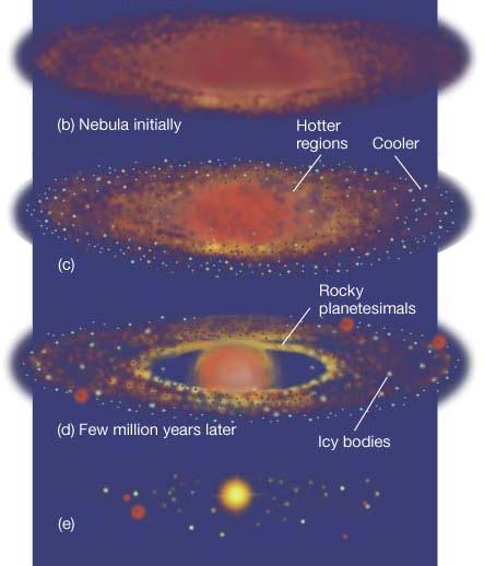 The difficult part is the formation of planets from a disk of dust grains and gas: 15.