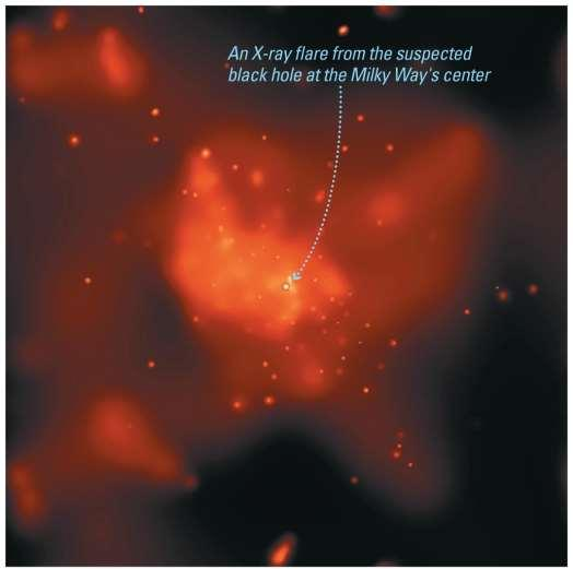 X-ray flares from galactic center suggest that tidal forces of