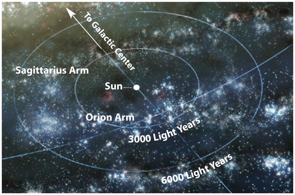Find the stars are arranged in arms! Our Sun is in-between spiral arms!