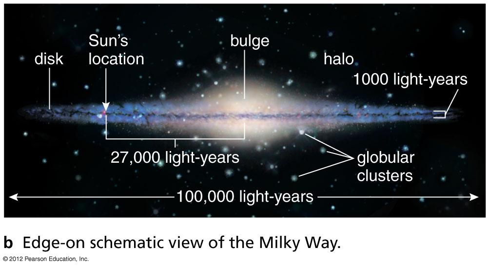 Modern View of Our Galaxy Our galaxy as it would appear