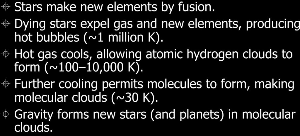 Summary of Galactic Recycling Gas Cools Stars make new elements by fusion. Dying stars expel gas and new elements, producing hot bubbles (~1 million K).
