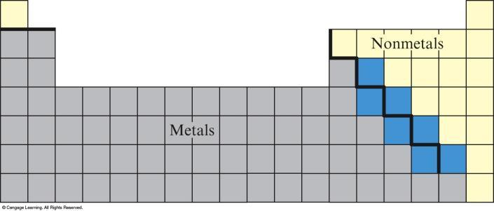 The Periodic Table Most elements are metals and occur on the left side. The nonmetals appear on the right side.