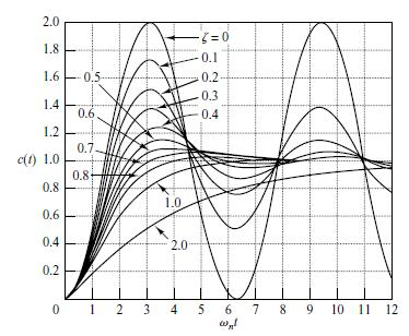 A family of unit-step response curves with various values of z is shown in Figure1, where the abscissa is the dimensionless variable. Figure 1: Unit step response curves of the system 2.