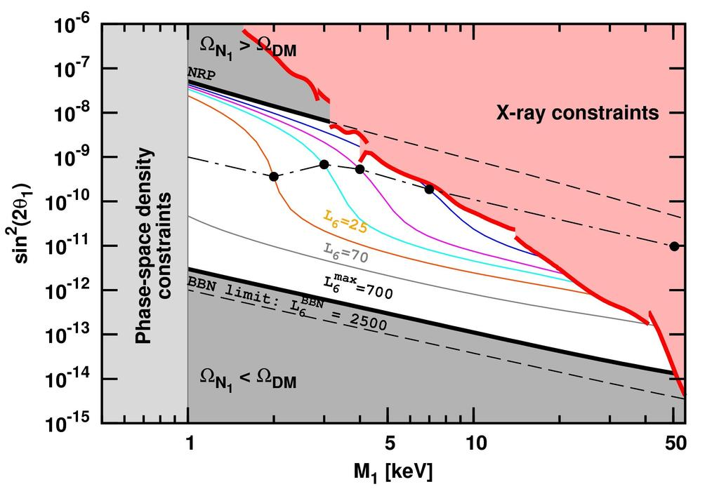 Sterile Neutrinos as DM: Constraints Excluded by Lyman