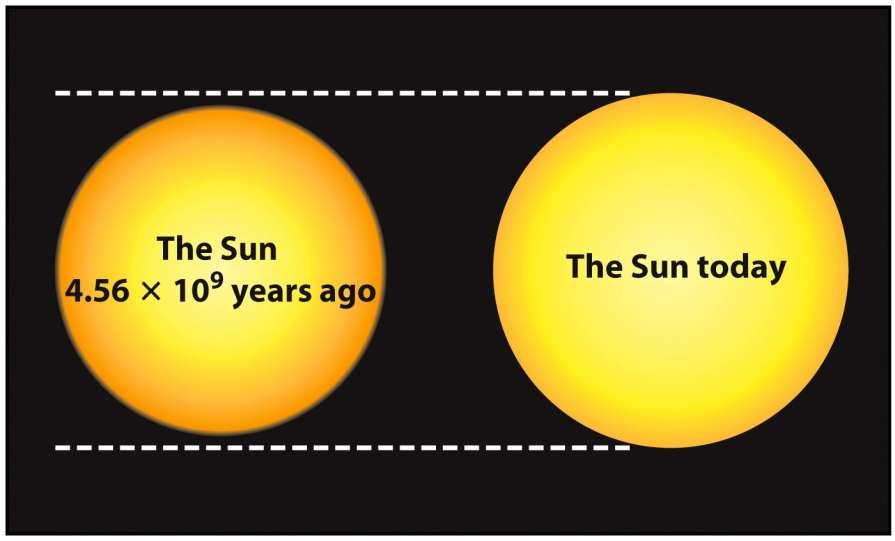 Gradual change in size of Sun because of