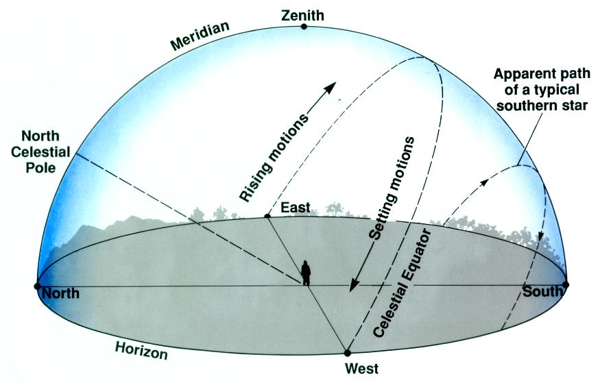 The meridian passes through the celestial poles and