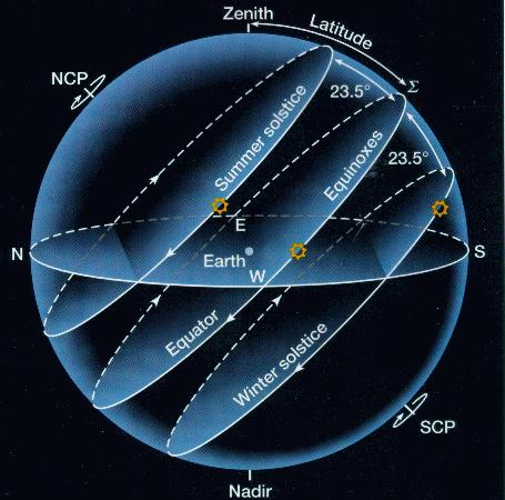 Solstices Dates known as the solstices occur when Sun is farthest from the