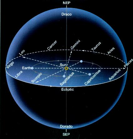 The Zodiac March June Apparent eastward motion of Sun The Sun s motion on