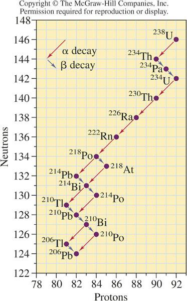 Even then, it s not trivial to predict the sequence of steps a radioisotope will take on its path towards stability An example: The Radioactive