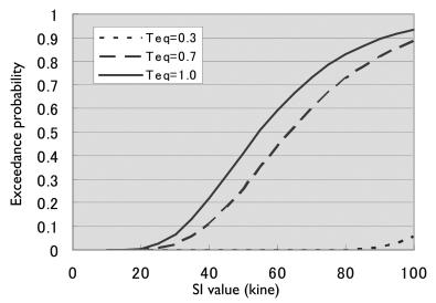 Fig. 5: Calculation Results of the Car Running Stability Limit Exceeding Probability transmitted to the rails through another structure. The equivalent unique cyclic range was set at T = 0.3 to 1.