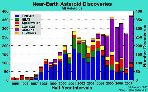"The blue area shows all near-earth asteroids while the red area shows only large near-earth asteroids. In this context, ""large"" is defined as an asteroid having an absolute magnitude (H) of 18."