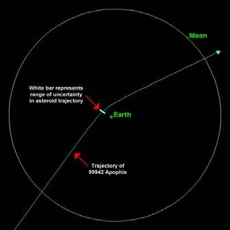 formed. The Earth orbits the Sun in a vast swarm of near Earth asteroids (NEAs). The probability of an unacceptable collision in this century is ~2%.