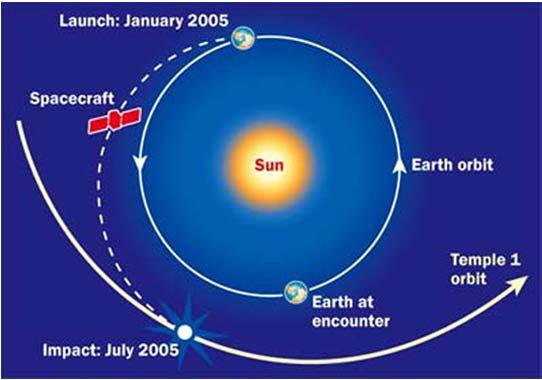 to Earth in Jan 2006