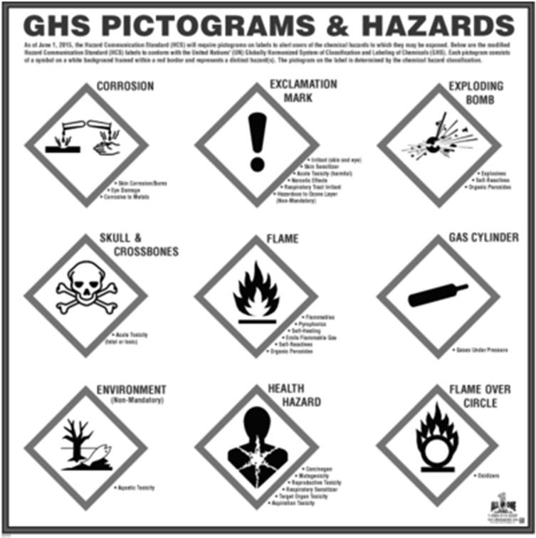 3. Safety Data Sheets Safety Data Sheets (SDSs) contain detailed and useful safety information on chemicals. All can be found by googling sds and the name of the compound.