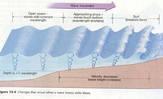 - the that mix with our that the wind has traveled across the open water. How does water move in the open ocean?