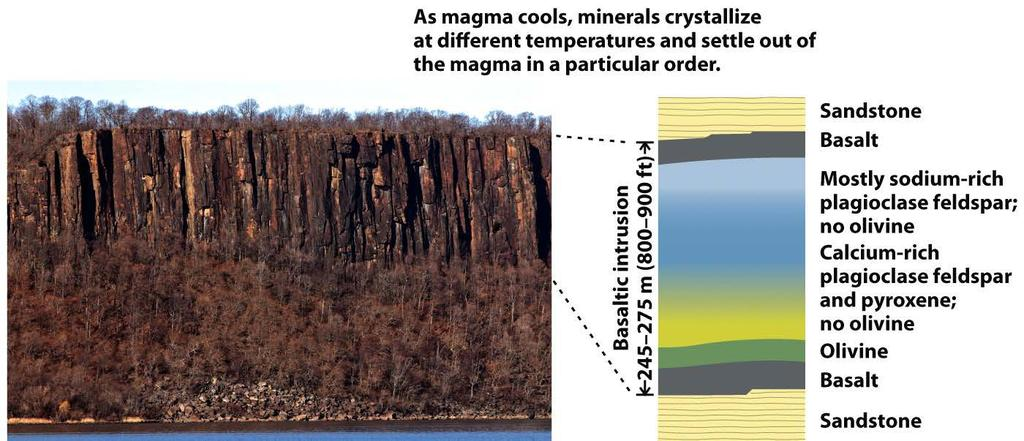 3. Magmatic Differentiation The Palisades Intrusion An