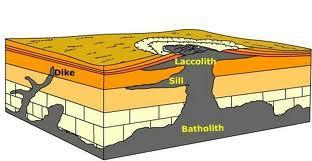 and rapidly cools Intrusive igneous rocks form when