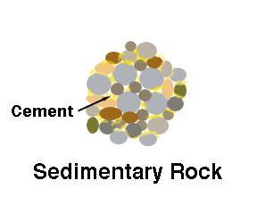The Two Types of Lithification Compaction sediments are squeezed together by the weight of overlying