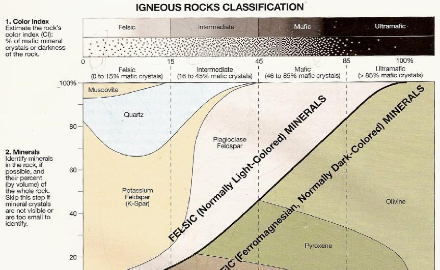 Igneous Rock Classification A Three Step Process