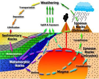 Sedimentary Rocks in The Rock Cycle Key Points: 1) Part of rock cycle involving materials, conditions and processes at or near Earth s surface 2) Begins with weathering of
