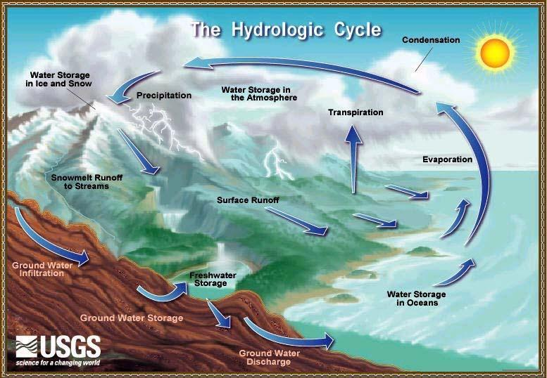 Water Cycle = Mother Sedimentary 1) Agents = Sun, Water, Air
