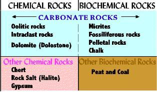 Three Major Groups of Sedimentary Rocks 1) Siliciclastic Breccia and