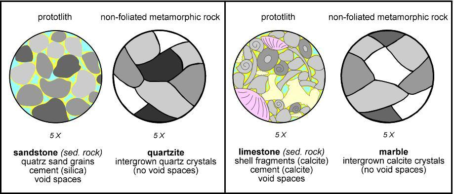 Metamorphism of Parent Rocks Textural Changes in Mono-Minerallic Metamorphism Quartz-rich Rocks