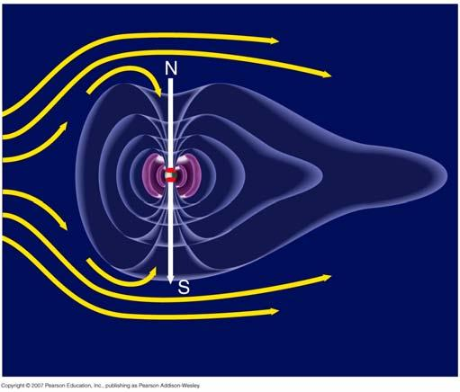 Global magnetism - shield the Earth s atmosphere from energetic particles of solar wind from the