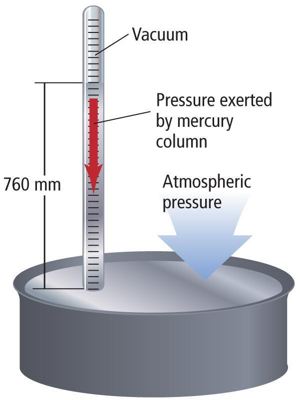 12.1 Gases Gas Pressure (Cont.) Torricelli invented the barometer.