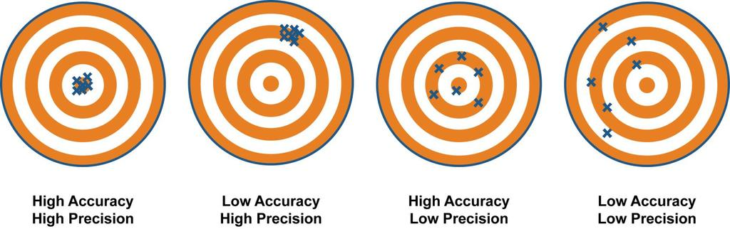 Precision refers to the degree of exactness of a measurement.