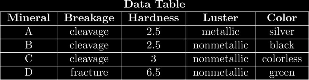 your answers to questions 13 and 14 on the data table below and on your knowledge of Earth science.