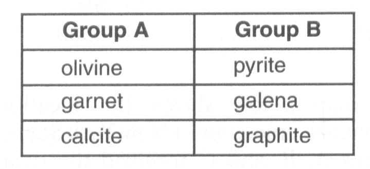 18. A student created the table below by classify six minerals into two groups, A and B, based on a single property. RR#7 - Multiple Choice Which property was used to classify' these minerals?