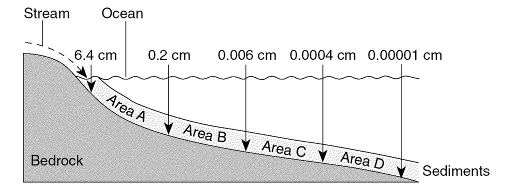 The profile below shows the average diameter of sediment that was sorted and deposited in specific areas A, B, C, and D by a stream entering an ocean.