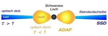 Black Holes with Low Accretion Rates Milky Way According to the Advection Dominated Accretion Flow model (ADAF) at low accretion rates the disk puffs up, cannot radiate efficiently and is very hot.